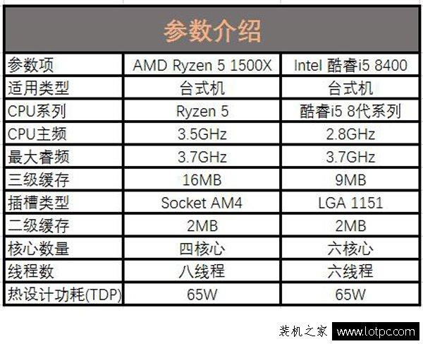2款6500元吃鸡主机配置推荐 intel和AMD各一套绝地求生电脑配置推荐